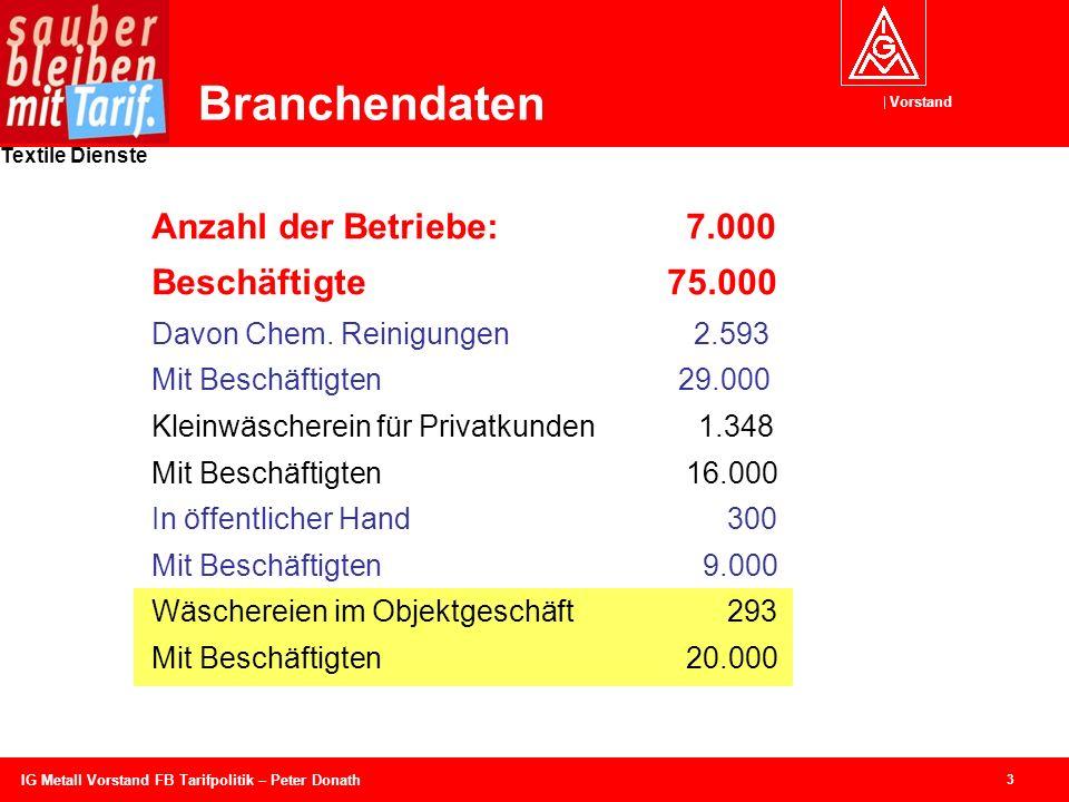 Vorstand Textile Dienste 3 IG Metall Vorstand FB Tarifpolitik – Peter Donath Branchendaten Anzahl der Betriebe:7.000 Beschäftigte 75.000 Davon Chem. R