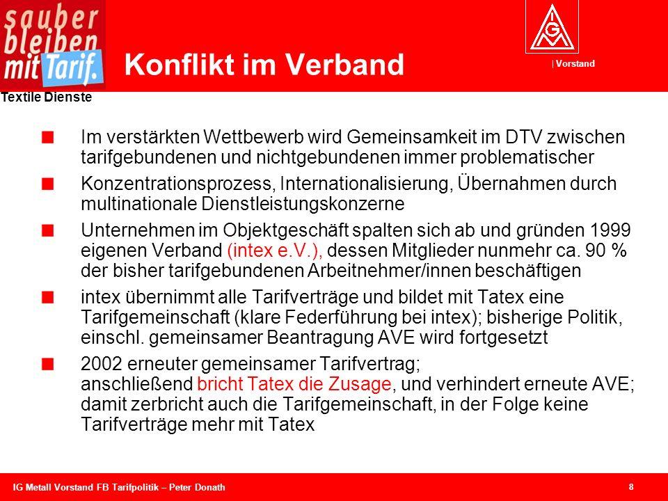 Vorstand Textile Dienste 9 IG Metall Vorstand FB Tarifpolitik – Peter Donath Fehlende AVE und Billigtarif Durch fehlende AVE sackt das Lohnniveau in den tarifungebundenen Bereichen ab.