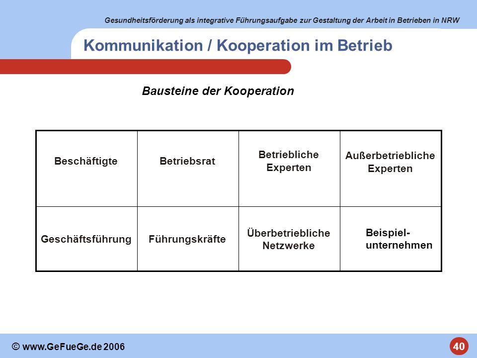 Gesundheitsförderung als integrative Führungsaufgabe zur Gestaltung der Arbeit in Betrieben in NRW 40 © www.GeFueGe.de 2006 Kommunikation / Kooperatio