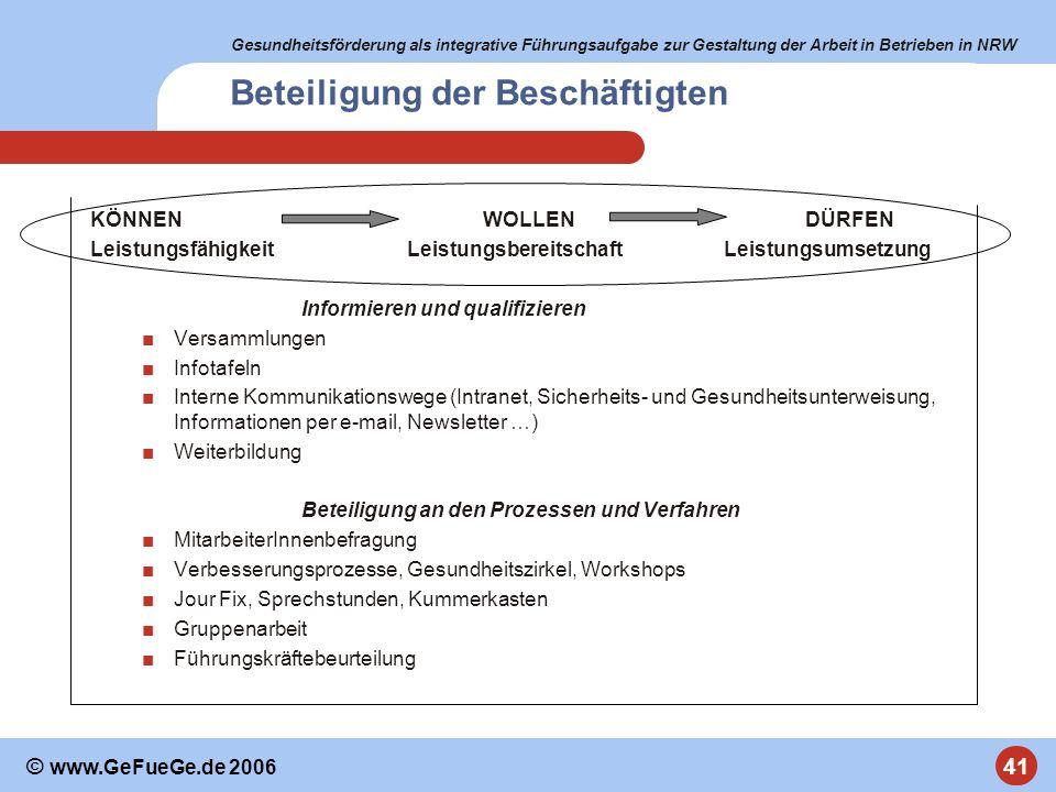Gesundheitsförderung als integrative Führungsaufgabe zur Gestaltung der Arbeit in Betrieben in NRW 41 © www.GeFueGe.de 2006 Beteiligung der Beschäftig
