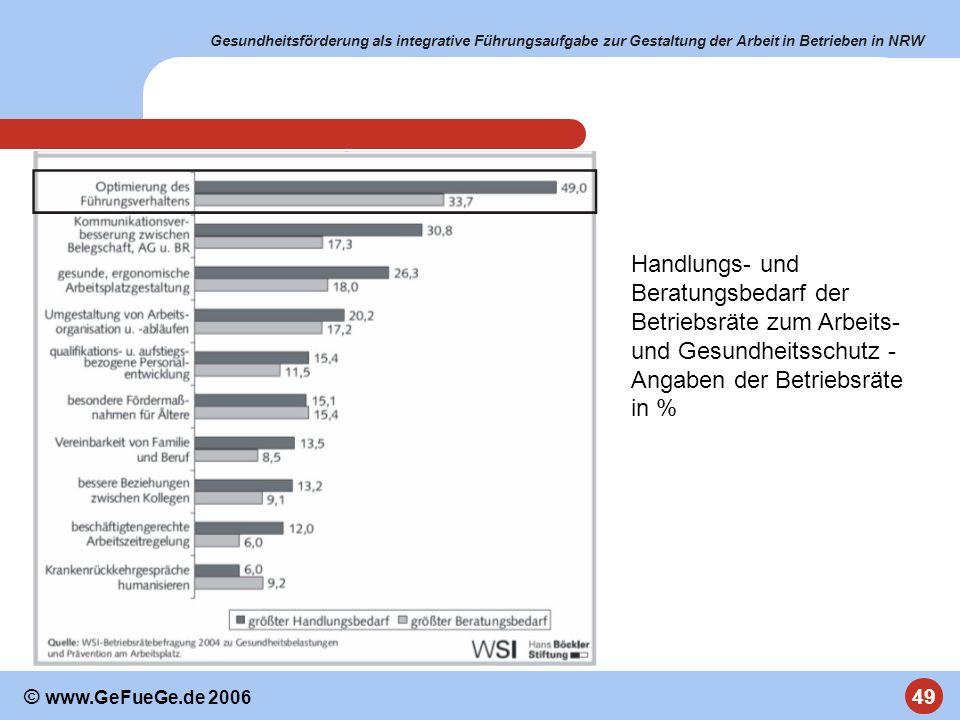 Gesundheitsförderung als integrative Führungsaufgabe zur Gestaltung der Arbeit in Betrieben in NRW 49 © www.GeFueGe.de 2006 Handlungs- und Beratungsbe