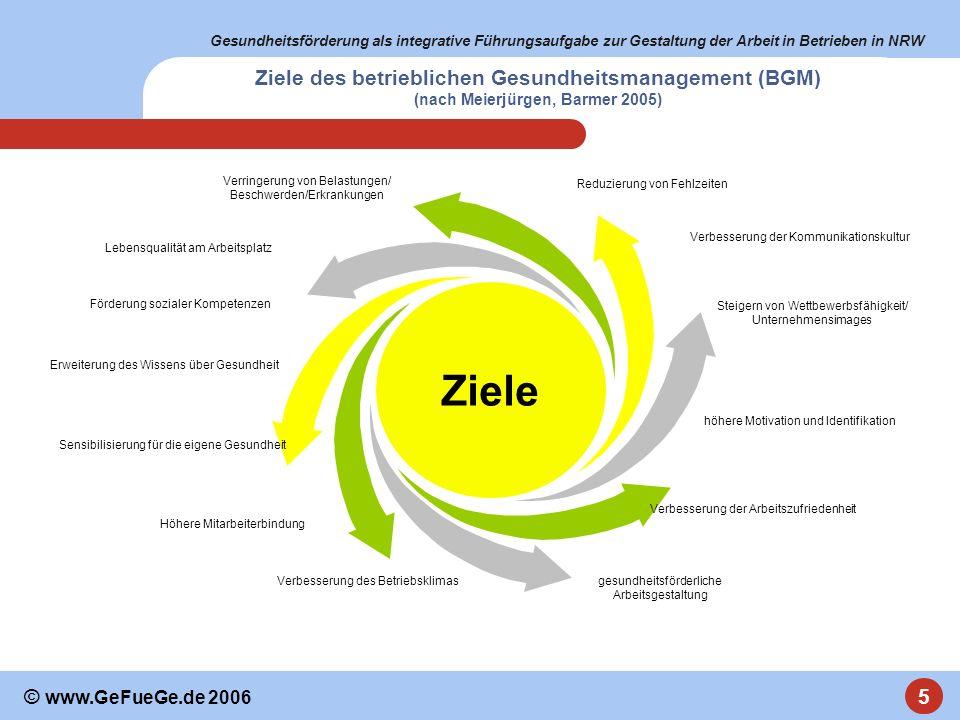 Gesundheitsförderung als integrative Führungsaufgabe zur Gestaltung der Arbeit in Betrieben in NRW 5 © www.GeFueGe.de 2006 Ziele Reduzierung von Fehlz