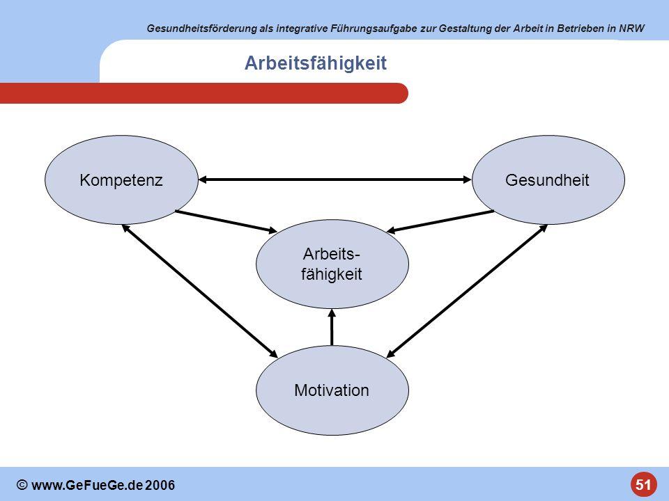 Gesundheitsförderung als integrative Führungsaufgabe zur Gestaltung der Arbeit in Betrieben in NRW 51 © www.GeFueGe.de 2006 Arbeits- fähigkeit Gesundh