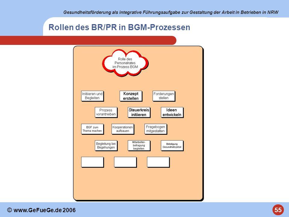 Gesundheitsförderung als integrative Führungsaufgabe zur Gestaltung der Arbeit in Betrieben in NRW 55 © www.GeFueGe.de 2006 Rollen des BR/PR in BGM-Pr