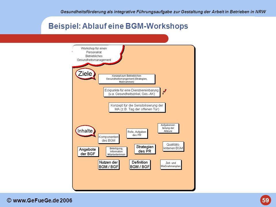 Gesundheitsförderung als integrative Führungsaufgabe zur Gestaltung der Arbeit in Betrieben in NRW 59 © www.GeFueGe.de 2006 Beispiel: Ablauf eine BGM-