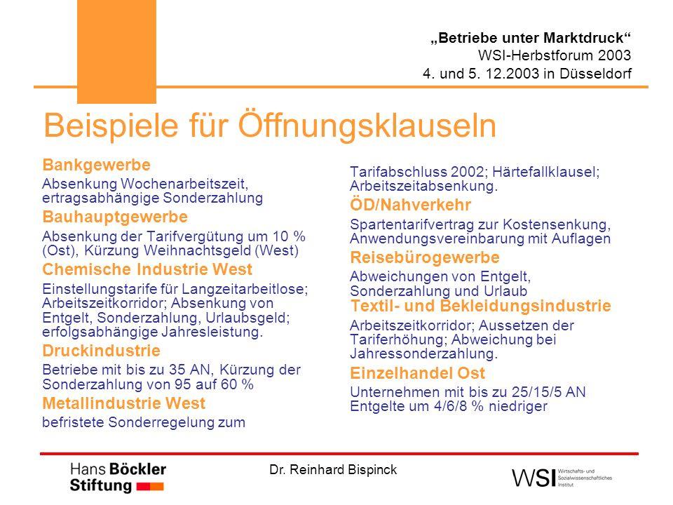 Dr. Reinhard Bispinck Betriebe unter Marktdruck WSI-Herbstforum 2003 4. und 5. 12.2003 in Düsseldorf Beispiele für Öffnungsklauseln Bankgewerbe Absenk