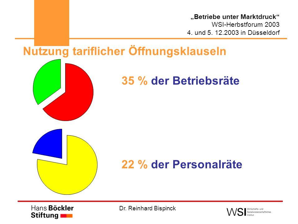 Dr. Reinhard Bispinck Betriebe unter Marktdruck WSI-Herbstforum 2003 4. und 5. 12.2003 in Düsseldorf Nutzung tariflicher Öffnungsklauseln 35 % der Bet