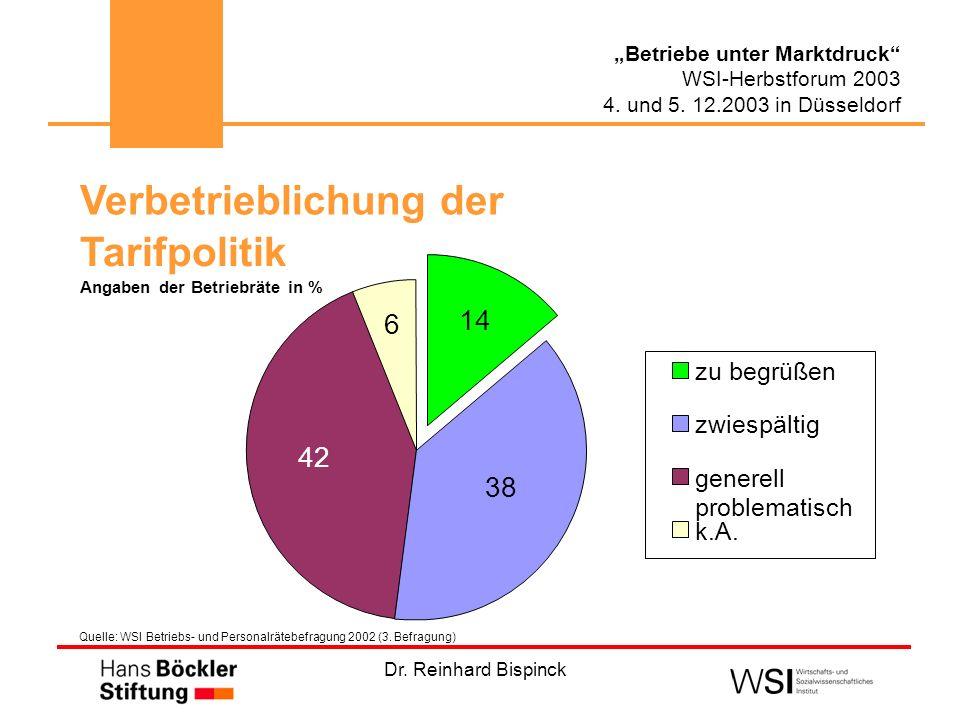 Dr. Reinhard Bispinck Betriebe unter Marktdruck WSI-Herbstforum 2003 4. und 5. 12.2003 in Düsseldorf Verbetrieblichung der Tarifpolitik Angaben der Be