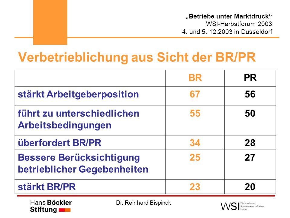 Dr. Reinhard Bispinck Betriebe unter Marktdruck WSI-Herbstforum 2003 4. und 5. 12.2003 in Düsseldorf Verbetrieblichung aus Sicht der BR/PR BRPR stärkt