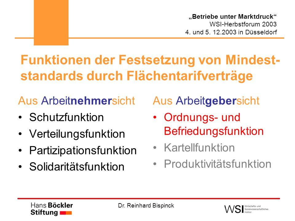 Dr. Reinhard Bispinck Betriebe unter Marktdruck WSI-Herbstforum 2003 4. und 5. 12.2003 in Düsseldorf Aus Arbeitnehmersicht Schutzfunktion Verteilungsf