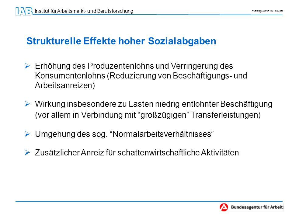 Institut für Arbeitsmarkt- und Berufsforschung h/vorträge/Berlin 23.11.05.ppt Erhöhung des Produzentenlohns und Verringerung des Konsumentenlohns (Red