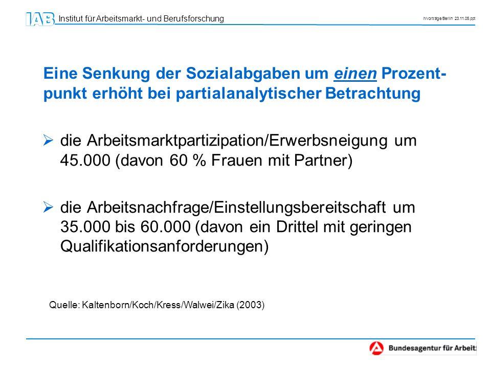 Institut für Arbeitsmarkt- und Berufsforschung h/vorträge/Berlin 23.11.05.ppt Eine Senkung der Sozialabgaben um einen Prozent- punkt erhöht bei partia