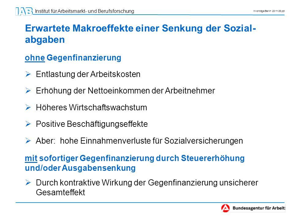 Institut für Arbeitsmarkt- und Berufsforschung h/vorträge/Berlin 23.11.05.ppt ohne Gegenfinanzierung Entlastung der Arbeitskosten Erhöhung der Nettoei