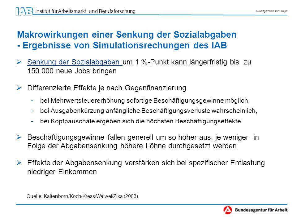 Institut für Arbeitsmarkt- und Berufsforschung h/vorträge/Berlin 23.11.05.ppt Makrowirkungen einer Senkung der Sozialabgaben - Ergebnisse von Simulati