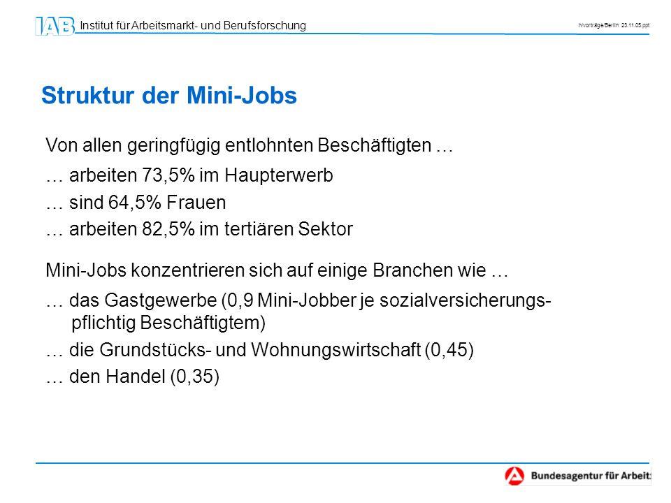 Institut für Arbeitsmarkt- und Berufsforschung h/vorträge/Berlin 23.11.05.ppt Struktur der Mini-Jobs Von allen geringfügig entlohnten Beschäftigten …