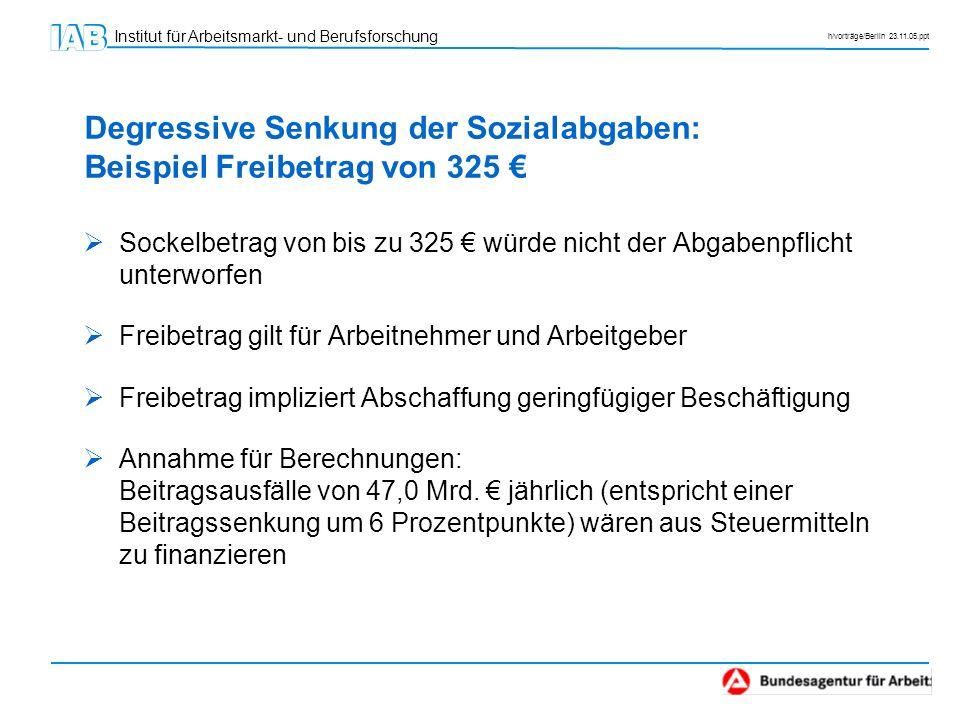 Institut für Arbeitsmarkt- und Berufsforschung h/vorträge/Berlin 23.11.05.ppt Degressive Senkung der Sozialabgaben: Beispiel Freibetrag von 325 Sockel