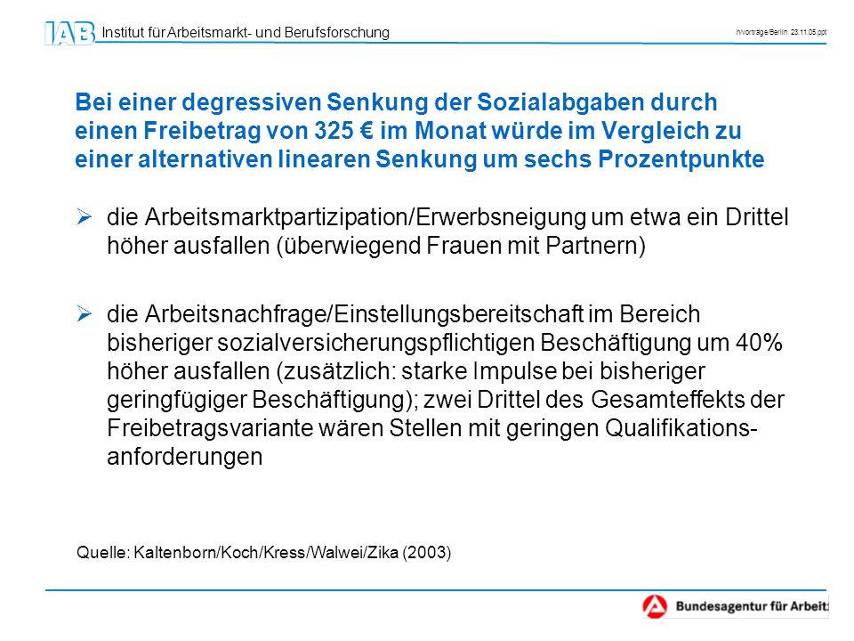 Institut für Arbeitsmarkt- und Berufsforschung h/vorträge/Berlin 23.11.05.ppt Bei einer degressiven Senkung der Sozialabgaben durch einen Freibetrag v