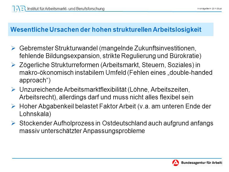 Institut für Arbeitsmarkt- und Berufsforschung h/vorträge/Berlin 23.11.05.ppt Gebremster Strukturwandel (mangelnde Zukunftsinvestitionen, fehlende Bil