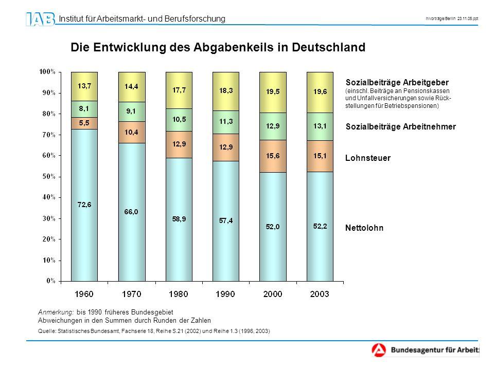Institut für Arbeitsmarkt- und Berufsforschung h/vorträge/Berlin 23.11.05.ppt Die Entwicklung des Abgabenkeils in Deutschland Anmerkung: bis 1990 früh