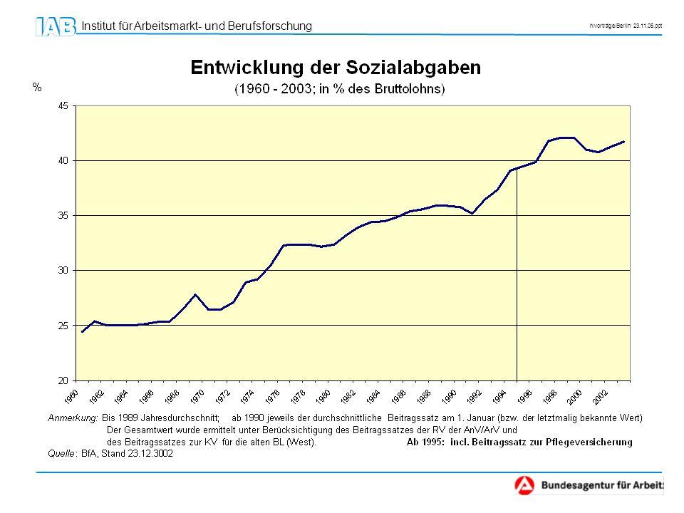Institut für Arbeitsmarkt- und Berufsforschung h/vorträge/Berlin 23.11.05.ppt
