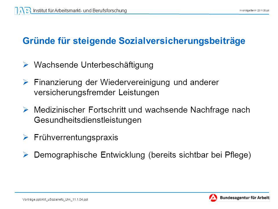 Institut für Arbeitsmarkt- und Berufsforschung h/vorträge/Berlin 23.11.05.ppt Wachsende Unterbeschäftigung Finanzierung der Wiedervereinigung und ande