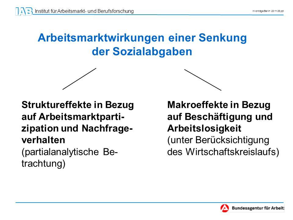 Institut für Arbeitsmarkt- und Berufsforschung h/vorträge/Berlin 23.11.05.ppt Arbeitsmarktwirkungen einer Senkung der Sozialabgaben Makroeffekte in Be