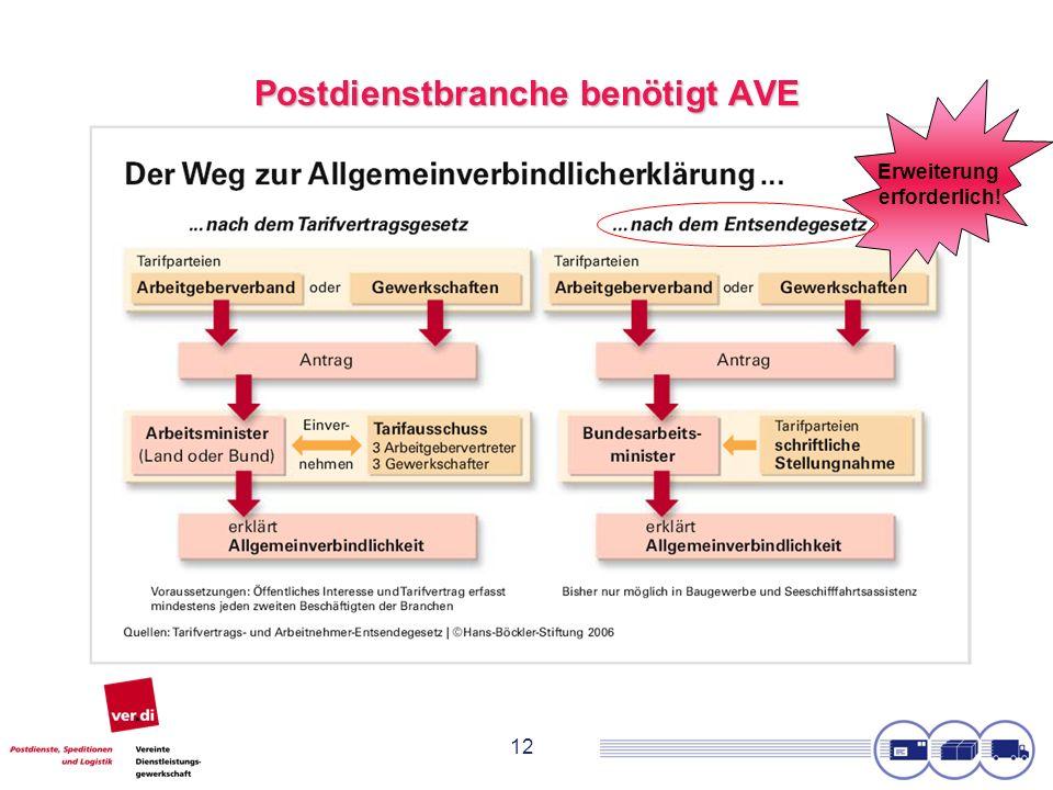 12 Postdienstbranche benötigt AVE Erweiterung erforderlich!