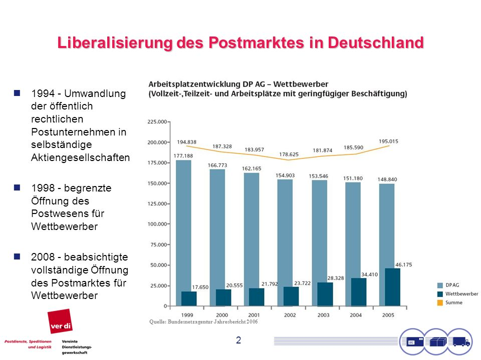 2 Liberalisierung des Postmarktes in Deutschland 1994 - Umwandlung der öffentlich rechtlichen Postunternehmen in selbständige Aktiengesellschaften 199