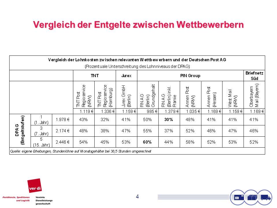 15 Zusammenfassung tarifpolitischer Perspektiven Die politischen Initiativen zur Erweiterung des Entsendegesetz für Postdienste werden unterstützt.