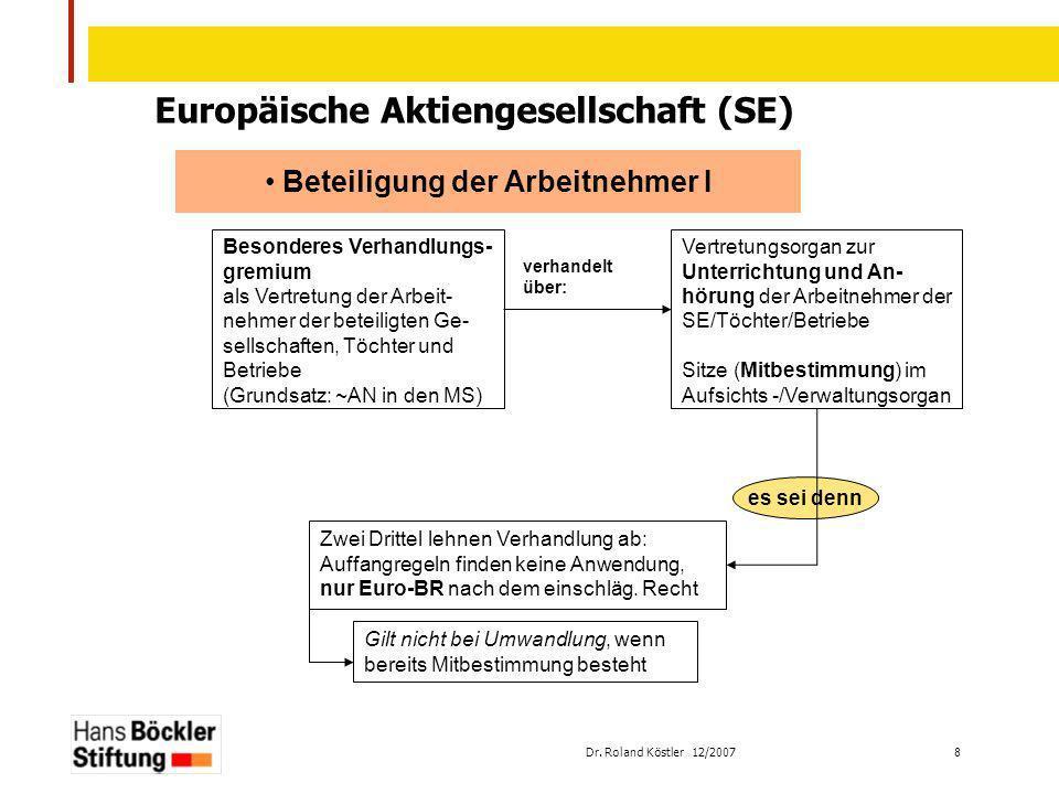 Dr. Roland Köstler 12/2007 8 Europäische Aktiengesellschaft (SE) Beteiligung der Arbeitnehmer I Besonderes Verhandlungs- gremium als Vertretung der Ar