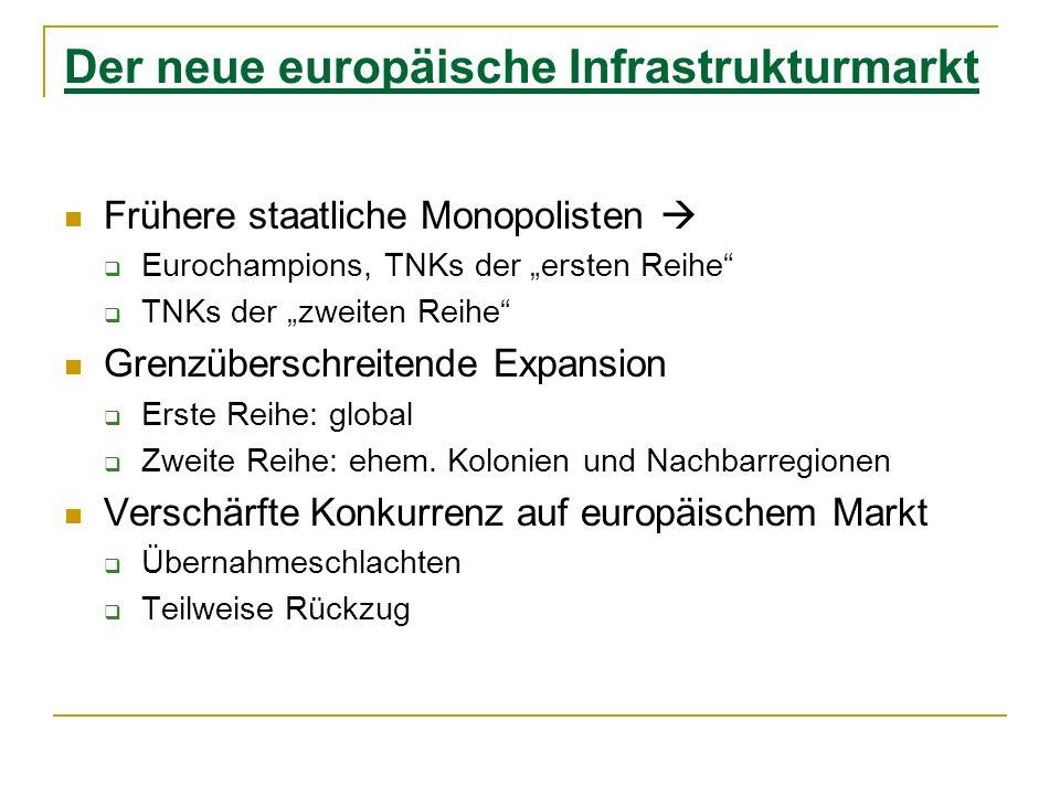 Der neue europäische Infrastrukturmarkt Frühere staatliche Monopolisten Eurochampions, TNKs der ersten Reihe TNKs der zweiten Reihe Grenzüberschreiten