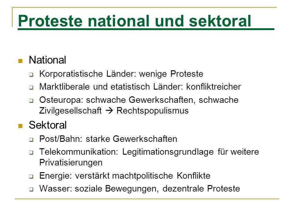Proteste national und sektoral National Korporatistische Länder: wenige Proteste Marktliberale und etatistisch Länder: konfliktreicher Osteuropa: schw