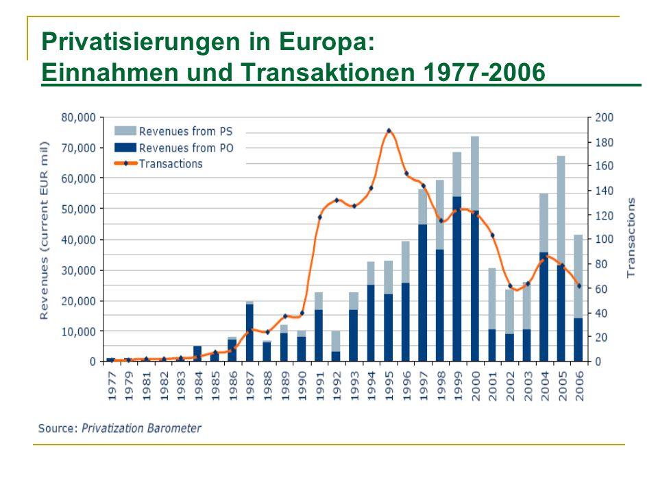 Privatisierungen in Europa: Einnahmen und Transaktionen 1977-2006
