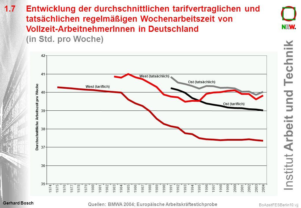 Institut Arbeit und Technik BoAzeitFESBerlin10.vjj Gerhard Bosch 1.7Entwicklung der durchschnittlichen tarifvertraglichen und tatsächlichen regelmäßig