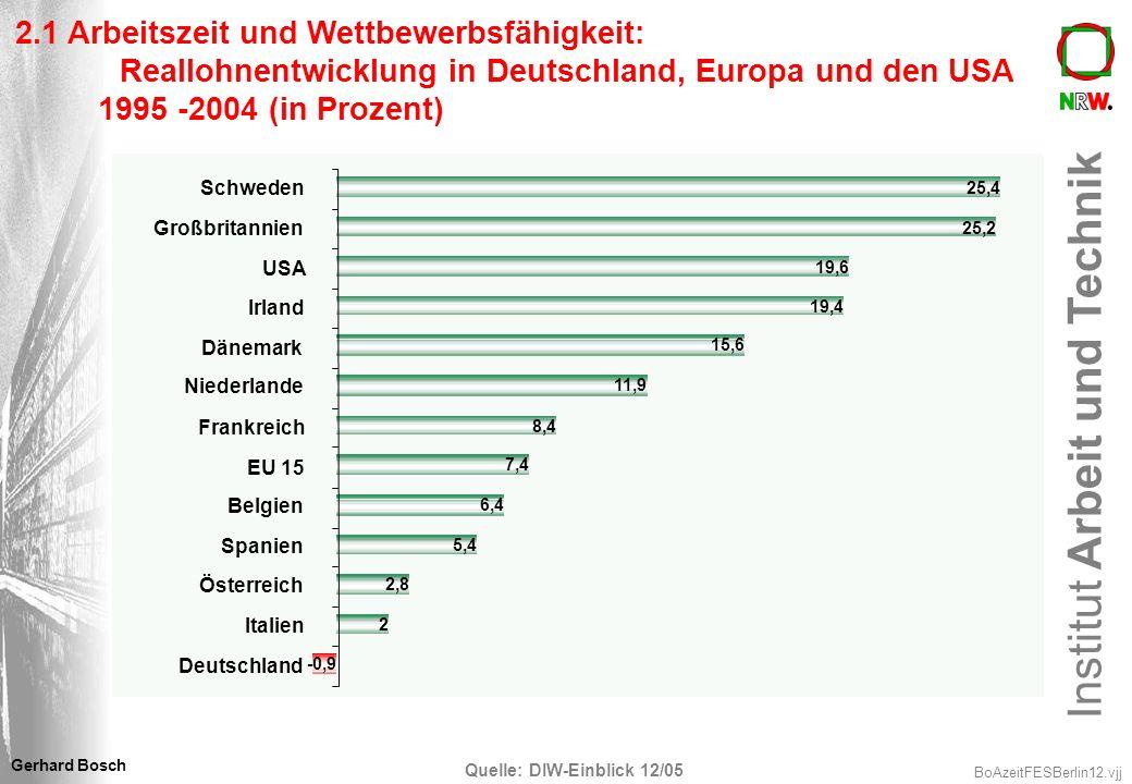 Institut Arbeit und Technik BoAzeitFESBerlin12.vjj Gerhard Bosch 2.1 Arbeitszeit und Wettbewerbsfähigkeit: Reallohnentwicklung in Deutschland, Europa