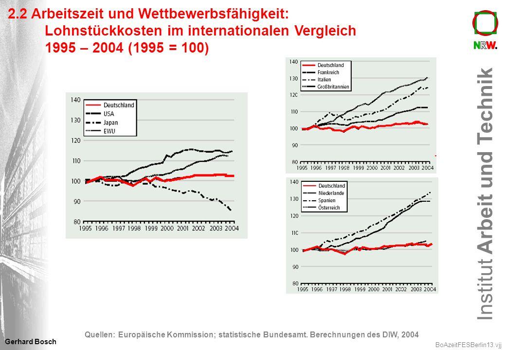 Institut Arbeit und Technik BoAzeitFESBerlin13.vjj Gerhard Bosch 2.2 Arbeitszeit und Wettbewerbsfähigkeit: Lohnstückkosten im internationalen Vergleic
