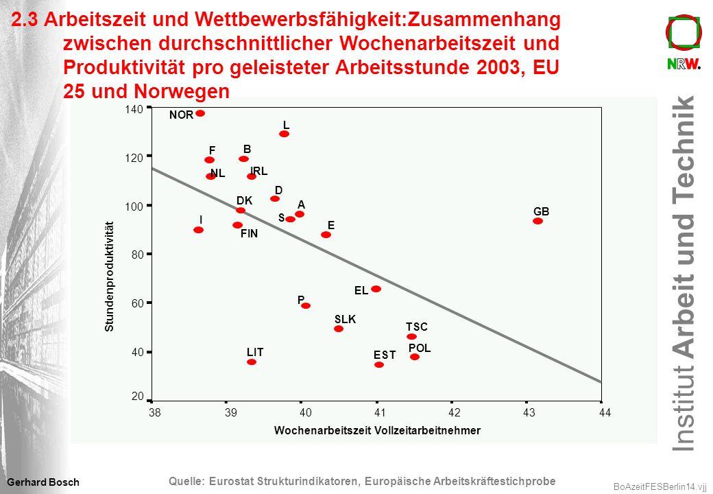 Institut Arbeit und Technik BoAzeitFESBerlin14.vjj Gerhard Bosch Wochenarbeitszeit Vollzeitarbeitnehmer 44434241403938 Stundenproduktivität 140 120 10