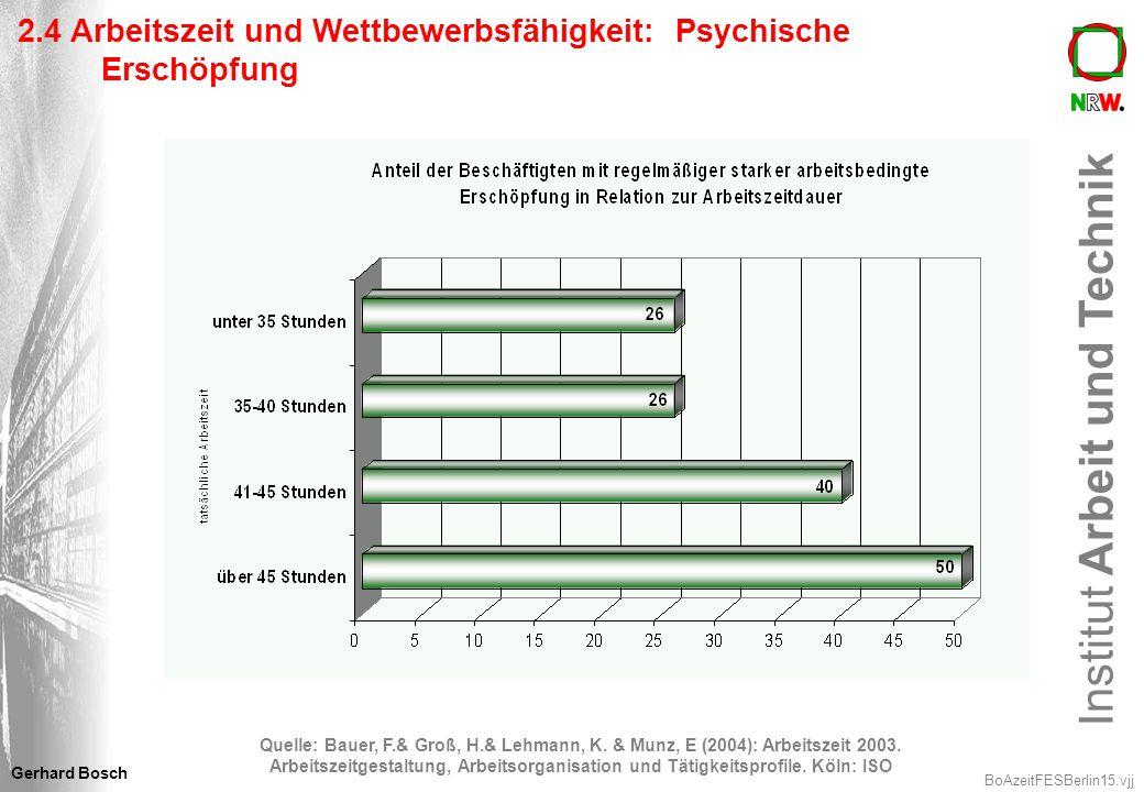 Institut Arbeit und Technik BoAzeitFESBerlin15.vjj Gerhard Bosch 2.4 Arbeitszeit und Wettbewerbsfähigkeit: Psychische Erschöpfung Quelle: Bauer, F.& G