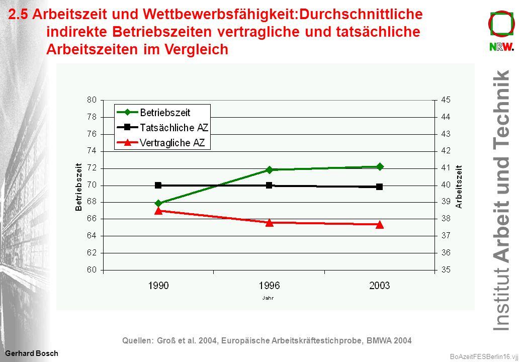 Institut Arbeit und Technik BoAzeitFESBerlin16.vjj Gerhard Bosch 2.5 Arbeitszeit und Wettbewerbsfähigkeit:Durchschnittliche indirekte Betriebszeiten v