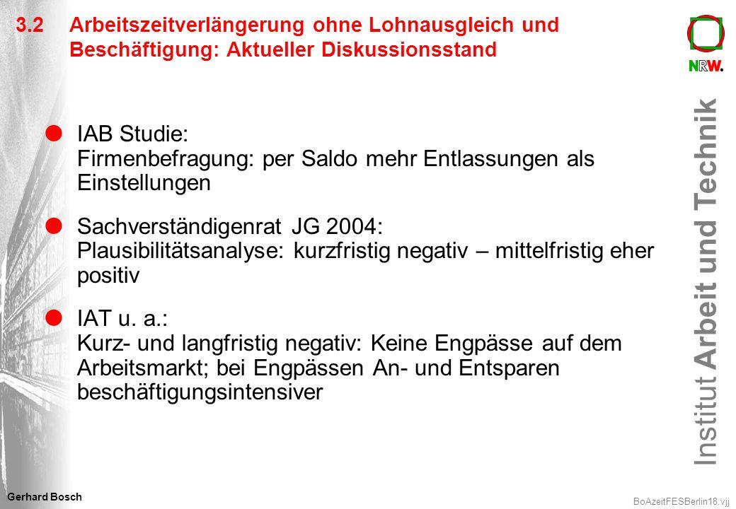 Institut Arbeit und Technik BoAzeitFESBerlin18.vjj Gerhard Bosch 3.2 Arbeitszeitverlängerung ohne Lohnausgleich und Beschäftigung: Aktueller Diskussio