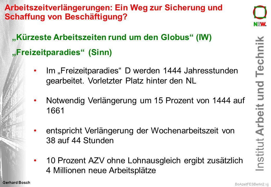 Institut Arbeit und Technik BoAzeitFESBerlin23.vjj Gerhard Bosch 4.1 Arbeitszeit und demographische Entwicklung Beschäftigungsquote der 55-64 Jährigen 2004 in Deutschland = 41,4% Anteil der 55-64 Jährigen am Erwerbspersonen- potential steigt von 10,4 Mio.