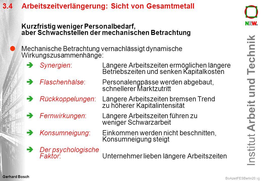 Institut Arbeit und Technik BoAzeitFESBerlin20.vjj Gerhard Bosch 3.4 Arbeitszeitverlängerung: Sicht von Gesamtmetall Kurzfristig weniger Personalbedar