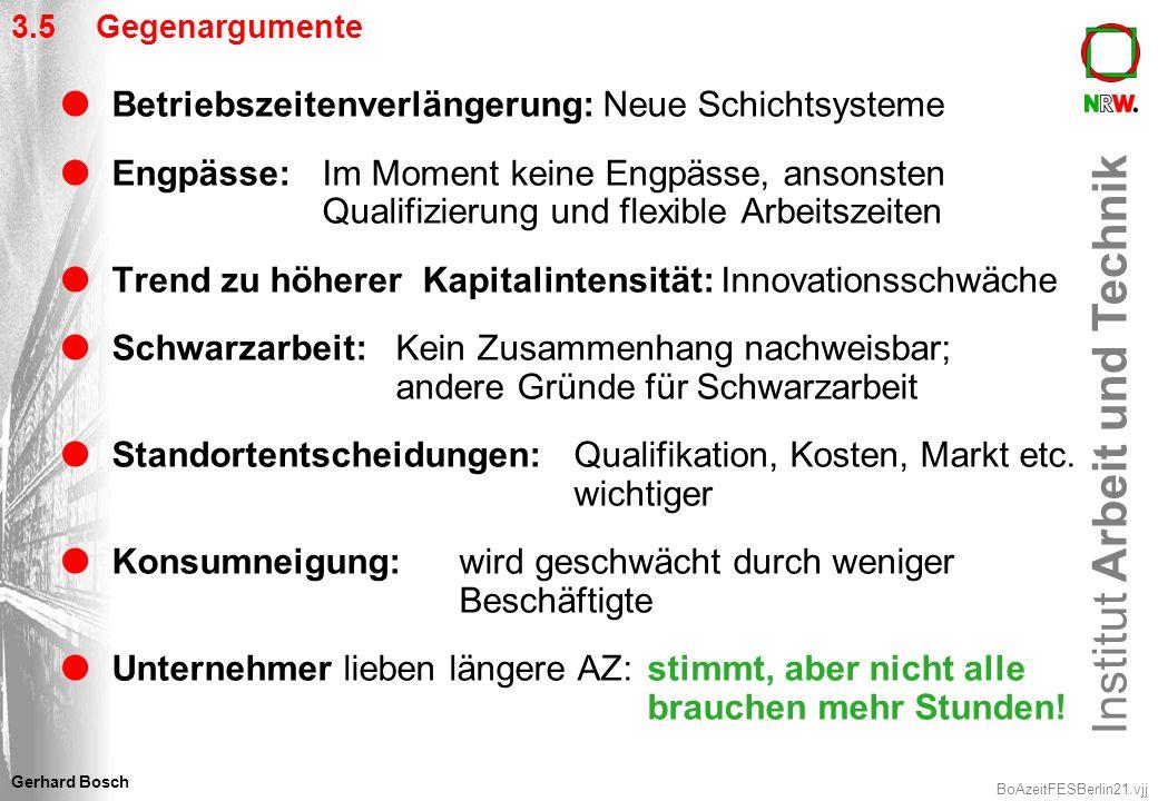 Institut Arbeit und Technik BoAzeitFESBerlin21.vjj Gerhard Bosch 3.5 Gegenargumente Betriebszeitenverlängerung: Neue Schichtsysteme Engpässe:Im Moment