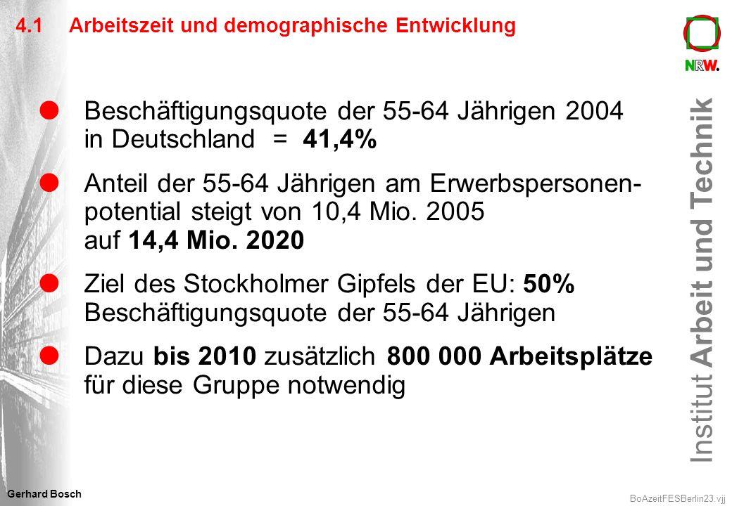 Institut Arbeit und Technik BoAzeitFESBerlin23.vjj Gerhard Bosch 4.1 Arbeitszeit und demographische Entwicklung Beschäftigungsquote der 55-64 Jährigen