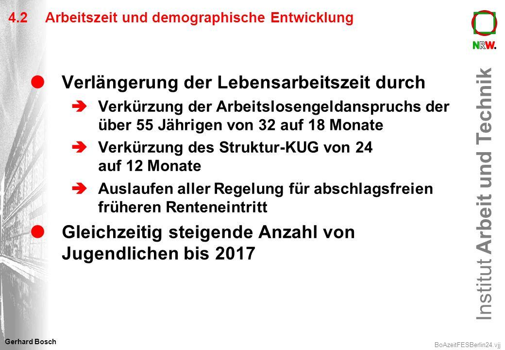 Institut Arbeit und Technik BoAzeitFESBerlin24.vjj Gerhard Bosch 4.2 Arbeitszeit und demographische Entwicklung Verlängerung der Lebensarbeitszeit dur