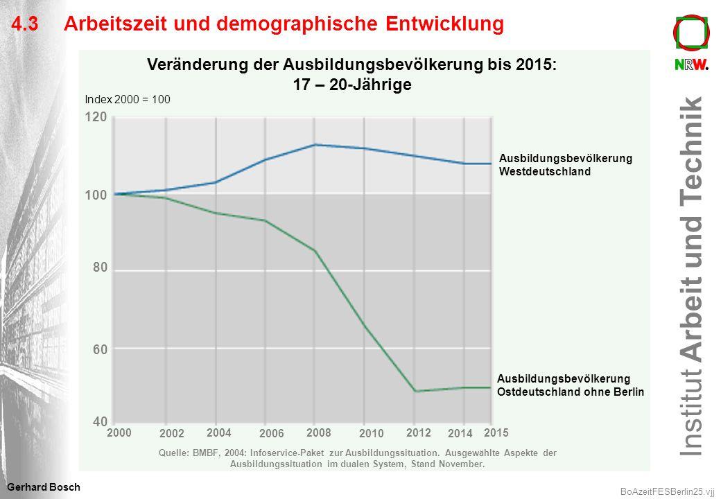Institut Arbeit und Technik BoAzeitFESBerlin25.vjj Gerhard Bosch 4.3 Arbeitszeit und demographische Entwicklung Veränderung der Ausbildungsbevölkerung