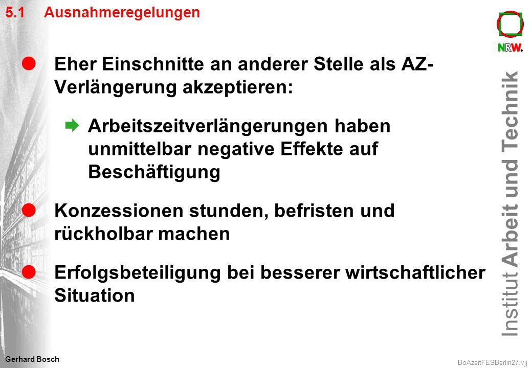 Institut Arbeit und Technik BoAzeitFESBerlin27.vjj Gerhard Bosch 5.1 Ausnahmeregelungen Eher Einschnitte an anderer Stelle als AZ- Verlängerung akzept