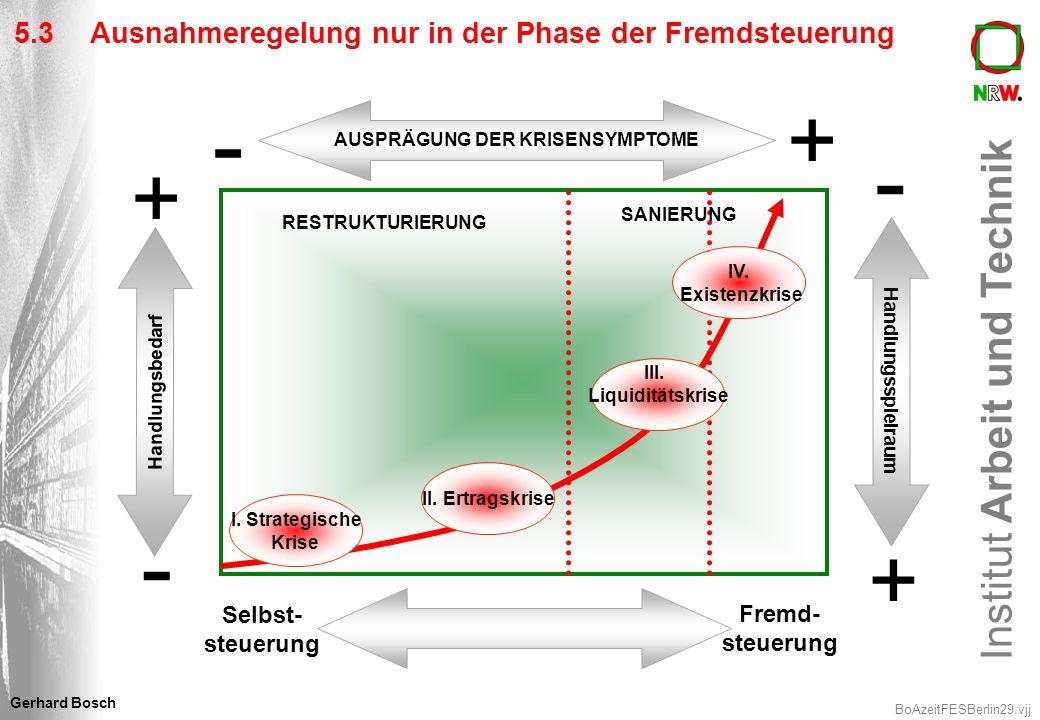 Institut Arbeit und Technik BoAzeitFESBerlin29.vjj Gerhard Bosch - AUSPRÄGUNG DER KRISENSYMPTOME + + - - + Handlungsspielraum Handlungsbedarf Selbst-