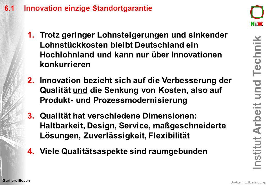 Institut Arbeit und Technik BoAzeitFESBerlin30.vjj Gerhard Bosch 6.1Innovation einzige Standortgarantie 1.Trotz geringer Lohnsteigerungen und sinkende