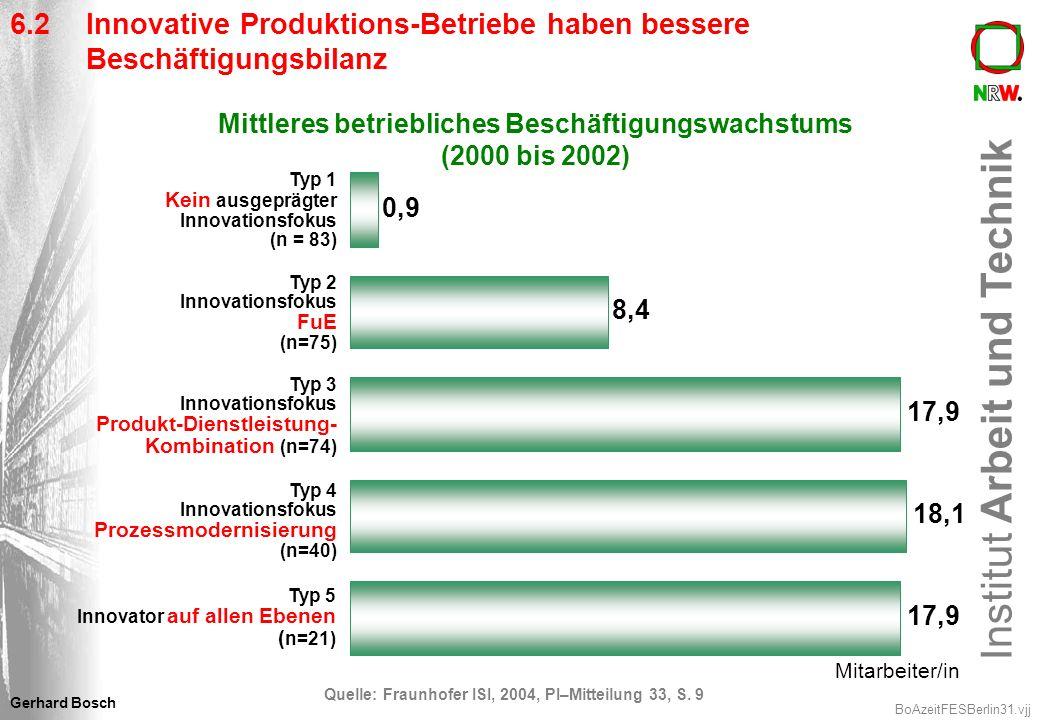 Institut Arbeit und Technik BoAzeitFESBerlin31.vjj Gerhard Bosch Mittleres betriebliches Beschäftigungswachstums (2000 bis 2002) 0,9 8,4 17,9 18,1 17,